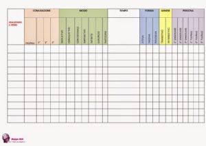 tabelle DSA